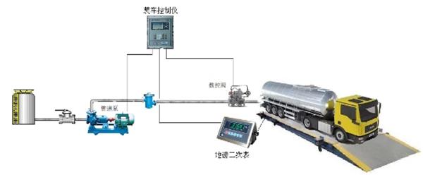 定量装车控制器