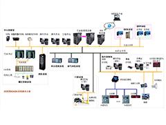 成品油库区SCADA系统